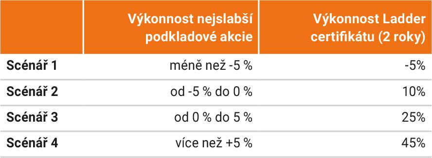 tabulka výkonnosti investice