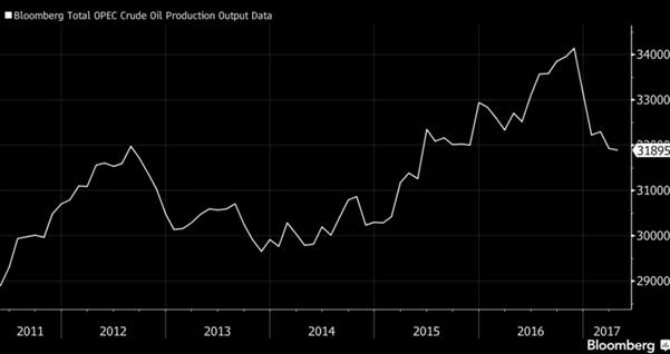 Produkce ropy OPEC