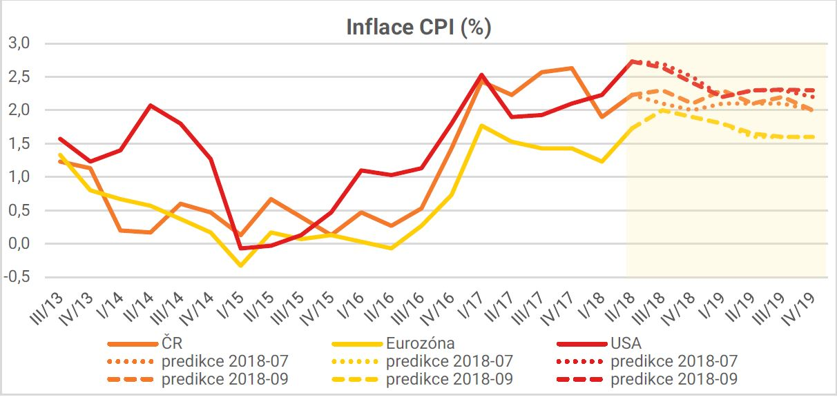Inflace CPI